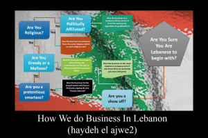 Doing business in Lebanon