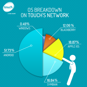 touch os breakdown