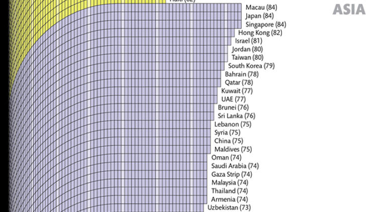 life expectancy in lebanon