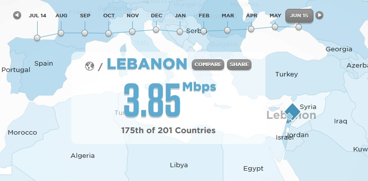 lebanon internet speed june 2015
