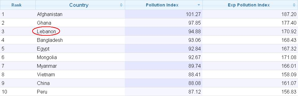 pollution index
