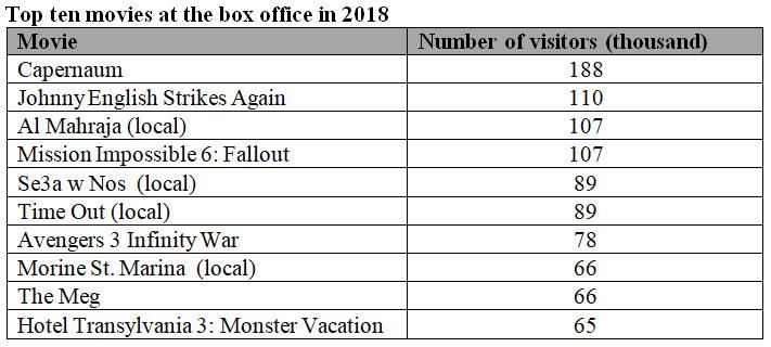 2018 Box Office Results in Lebanon | +961